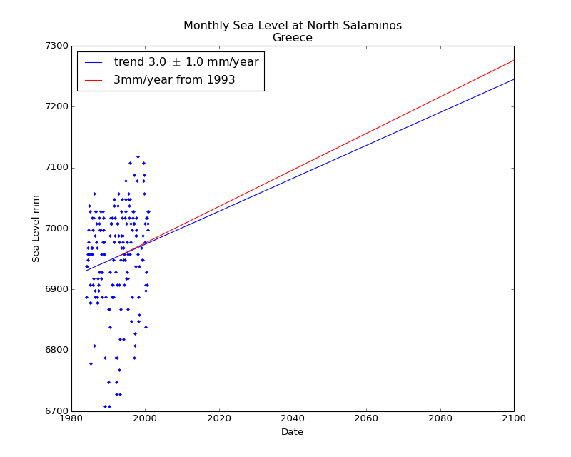 Observed and Projected Monthly Sea Level at North Salaminos, Greece