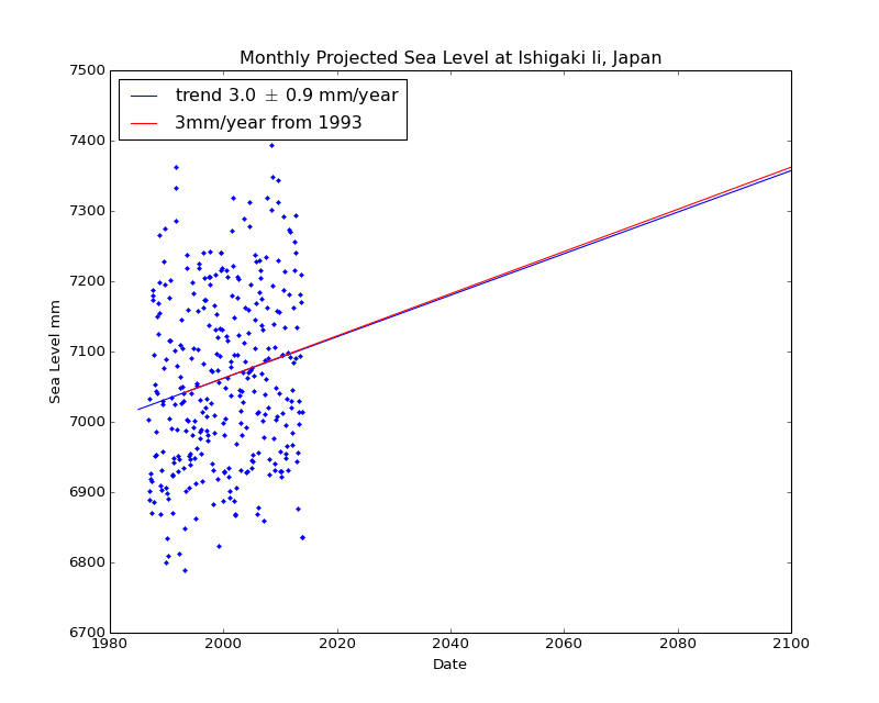 Observed and Projected Monthly Sea Level at Ishigaki Ii, Japan