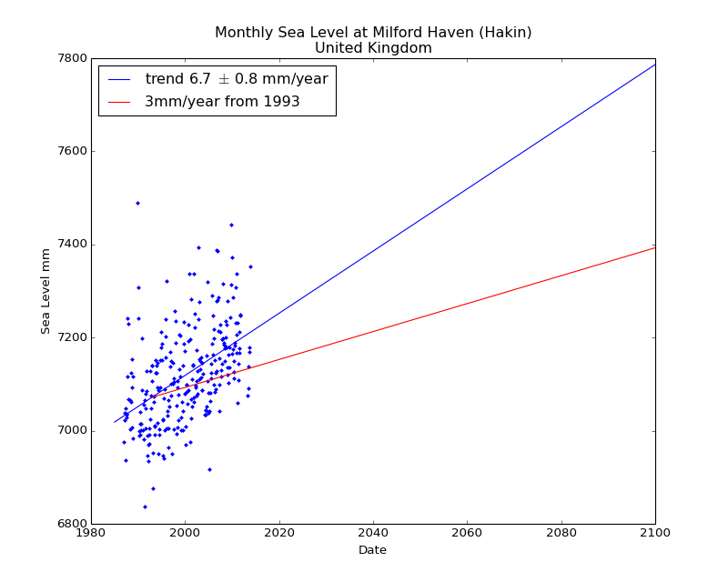 Observed and Projected Monthly Sea Level at Milford Haven (Hakin), United Kingdom