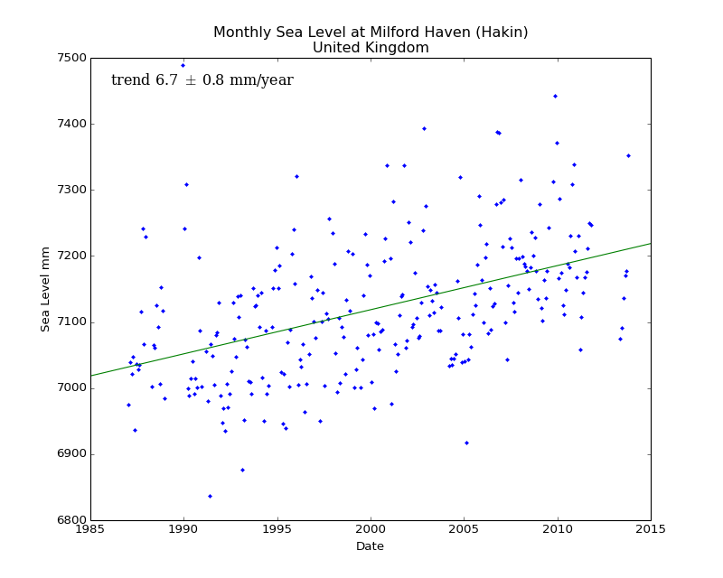 Monthly Sea Level at Milford Haven (Hakin), United Kingdom