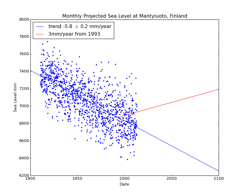Observed and Projected Monthly Sea Level at Mantyluoto, Finland