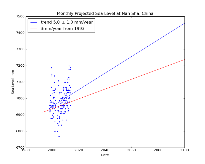 Observed and Projected Monthly Sea Level at Nan Sha, China