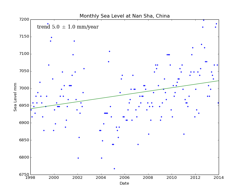 Monthly Sea Level at Nan Sha, China