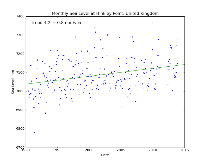 Monthly Sea Level at Hinkley Point, United Kingdom