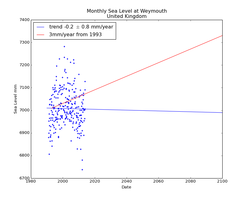 Observed and Projected Monthly Sea Level at Weymouth, United Kingdom