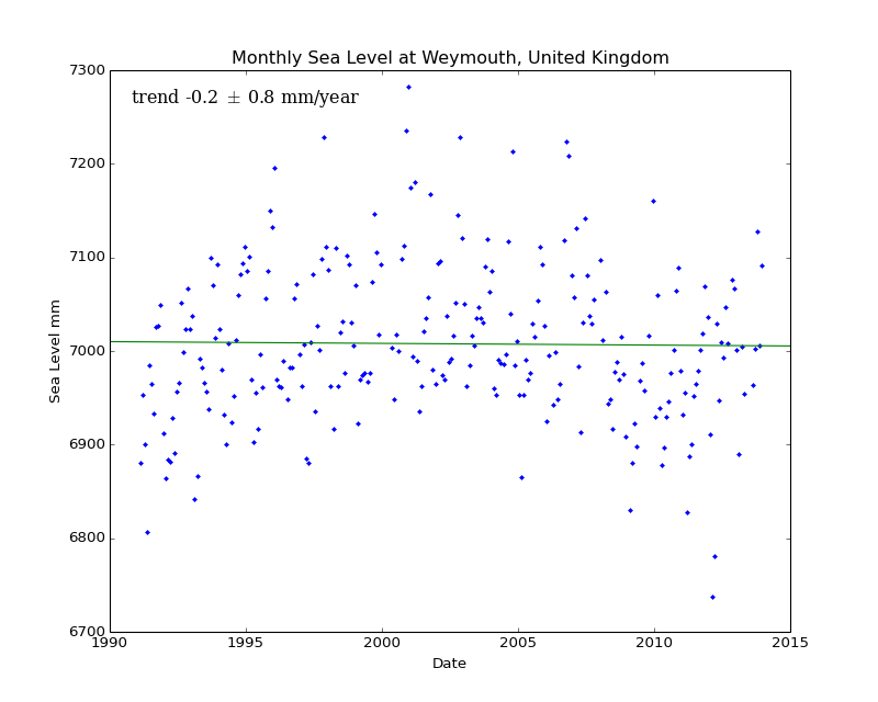 Monthly Sea Level at Weymouth, United Kingdom