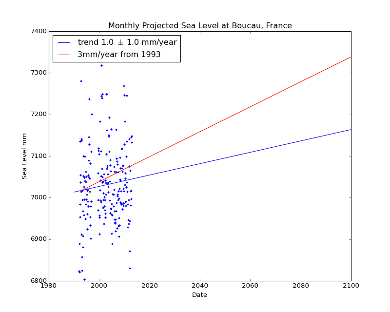 Observed and Projected Monthly Sea Level at Boucau, France
