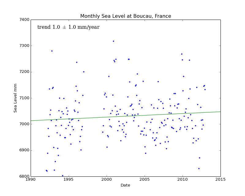 Monthly Sea Level at Boucau, France