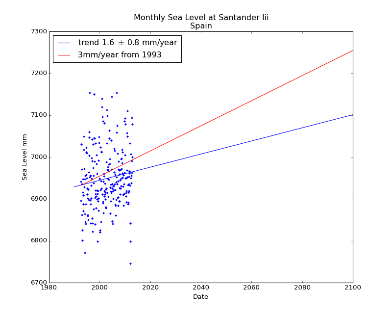 Observed and Projected Monthly Sea Level at Santander Iii, Spain