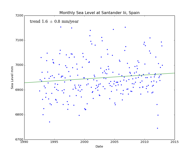 Monthly Sea Level at Santander Iii, Spain