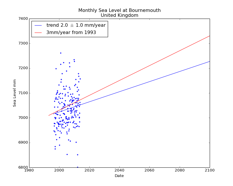 Observed and Projected Monthly Sea Level at Bournemouth, United Kingdom