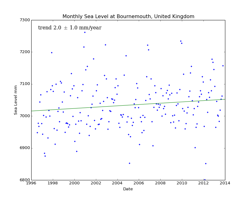 Monthly Sea Level at Bournemouth, United Kingdom