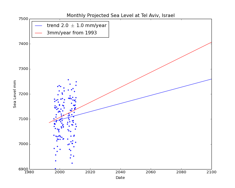 Observed and Projected Monthly Sea Level at Tel Aviv, Israel