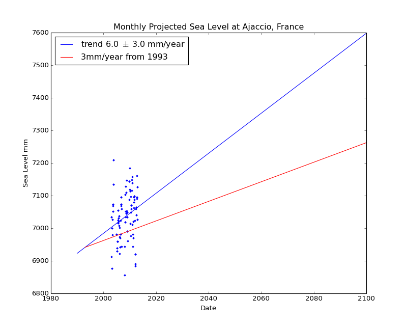Observed and Projected Monthly Sea Level at Ajaccio, France