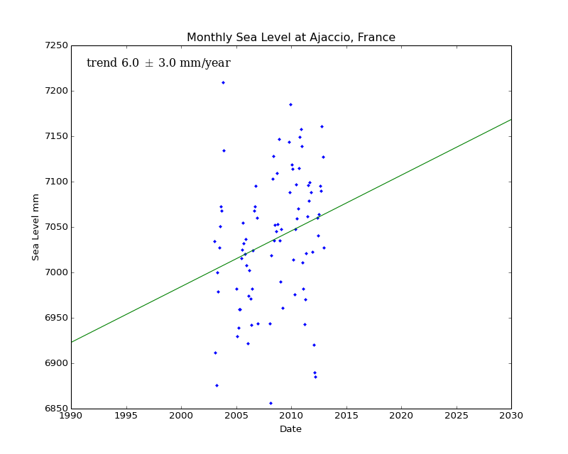 Monthly Sea Level at Ajaccio, France