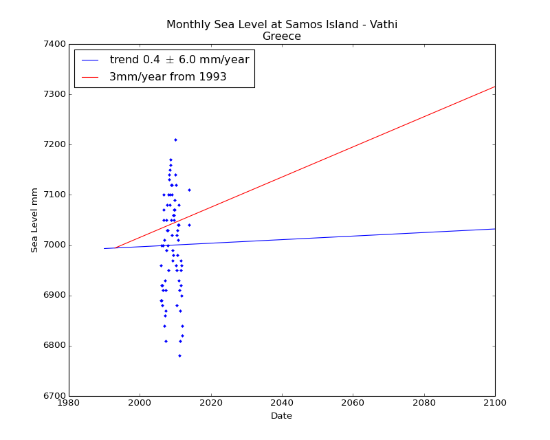 Observed and Projected Monthly Sea Level at Samos Island - Vathi, Greece