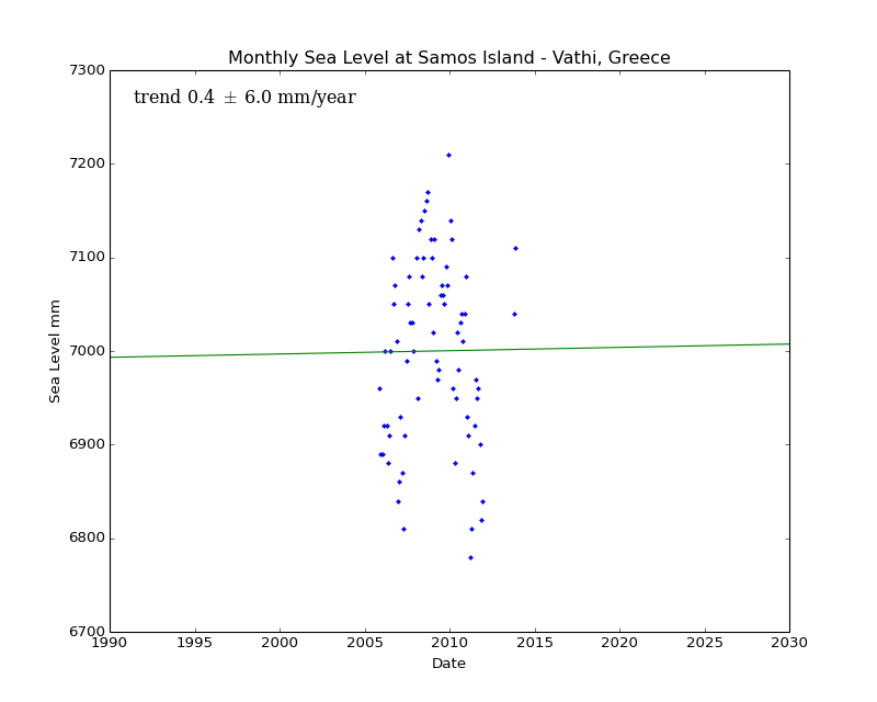 Monthly Sea Level at Samos Island - Vathi, Greece