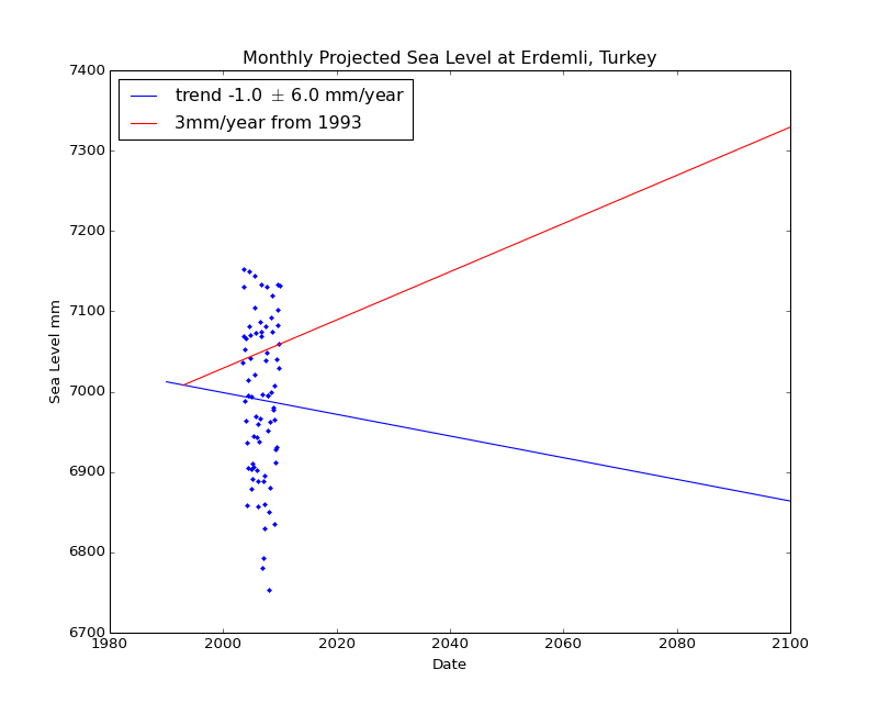 Observed and Projected Monthly Sea Level at Erdemli, Turkey