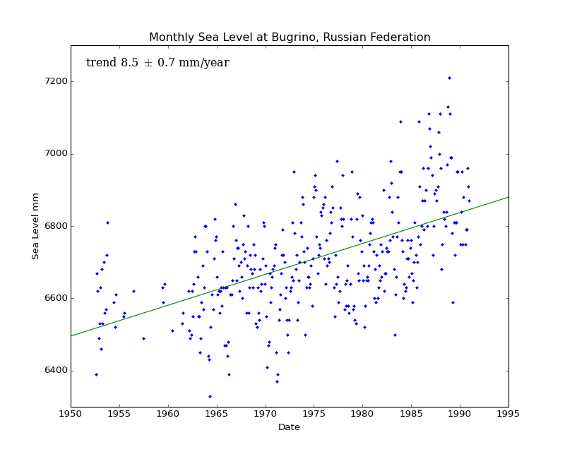 Monthly Sea Level at Bugrino, Russian Federation