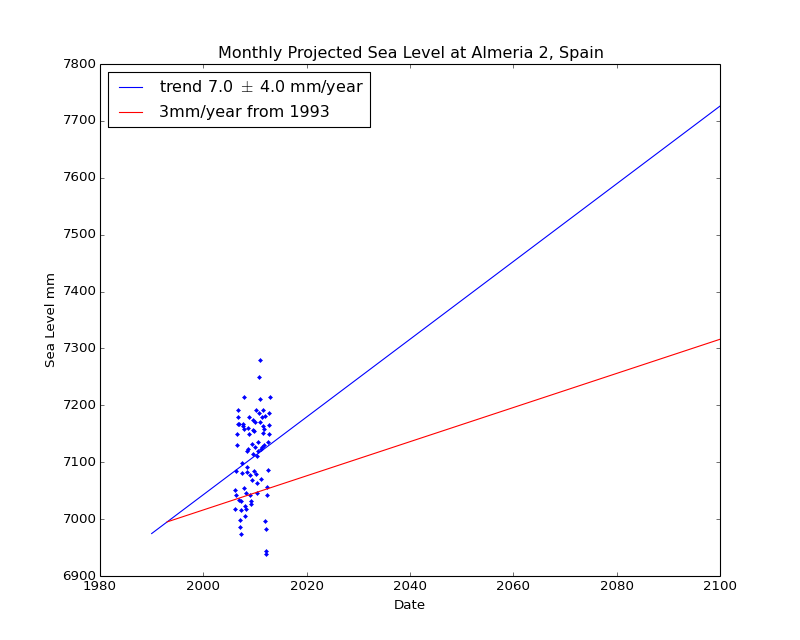 Observed and Projected Monthly Sea Level at Almeria 2, Spain