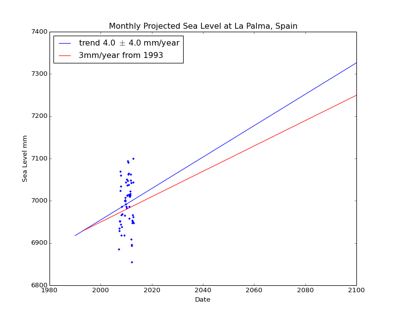 Observed and Projected Monthly Sea Level at La Palma, Spain