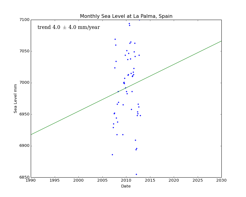 Monthly Sea Level at La Palma, Spain
