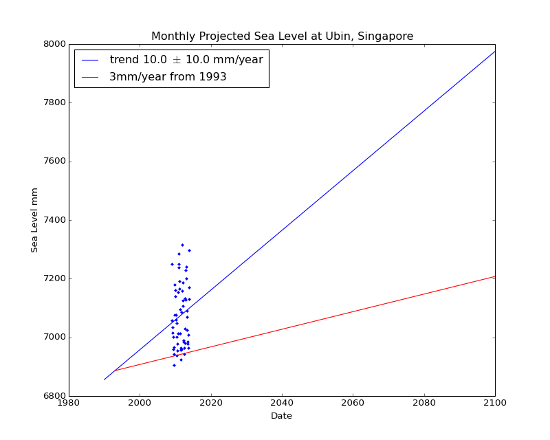 Observed and Projected Monthly Sea Level at Ubin, Singapore
