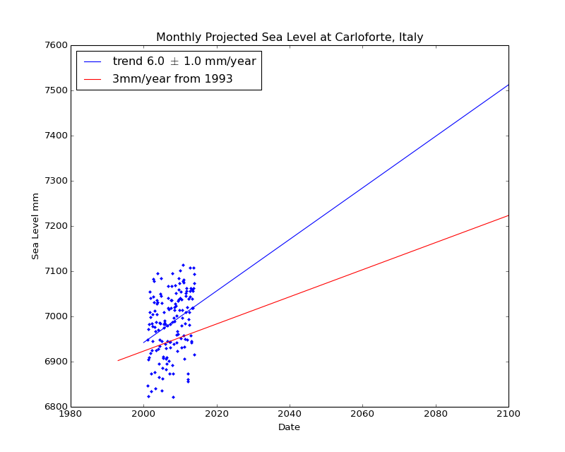 Observed and Projected Monthly Sea Level at Carloforte, Italy