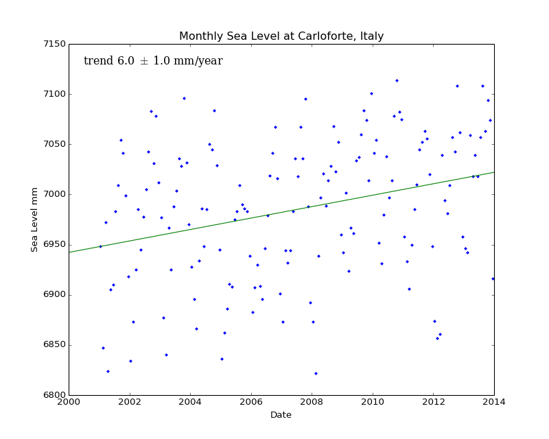 Monthly Sea Level at Carloforte, Italy