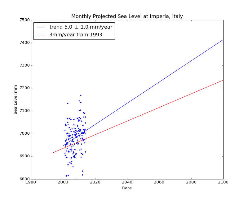Observed and Projected Monthly Sea Level at Imperia, Italy
