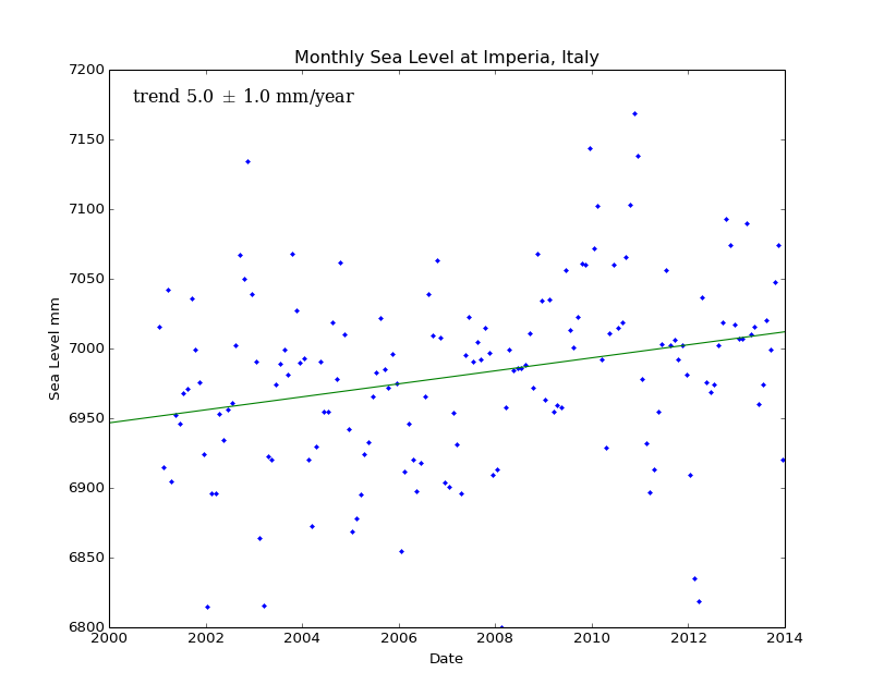 Monthly Sea Level at Imperia, Italy