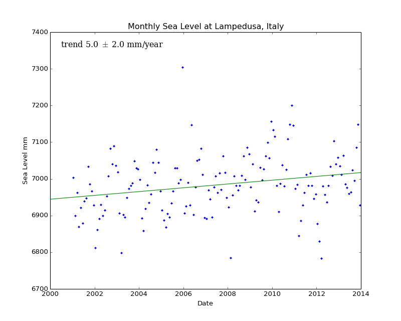 Monthly Sea Level at Lampedusa, Italy
