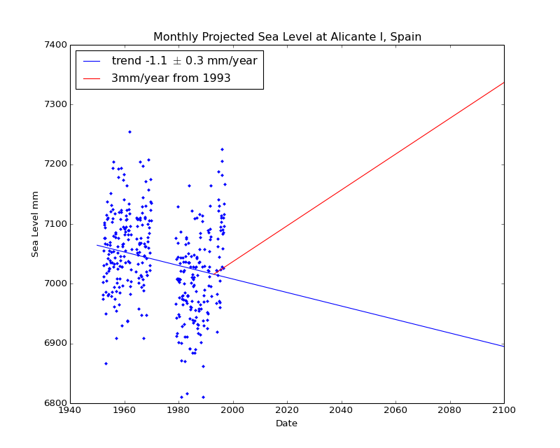 Observed and Projected Monthly Sea Level at Alicante I, Spain
