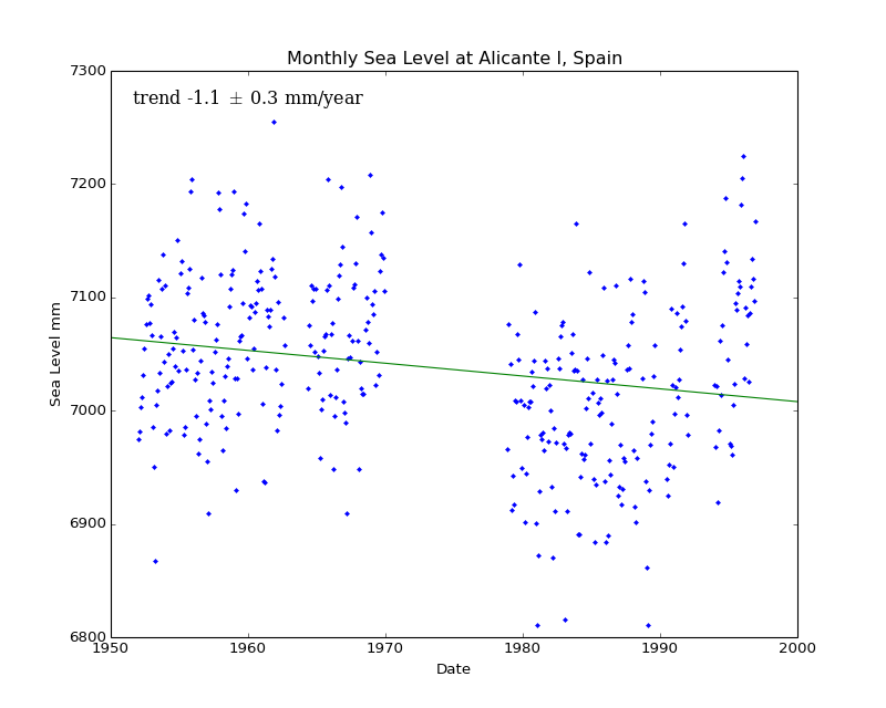 Monthly Sea Level at Alicante I, Spain