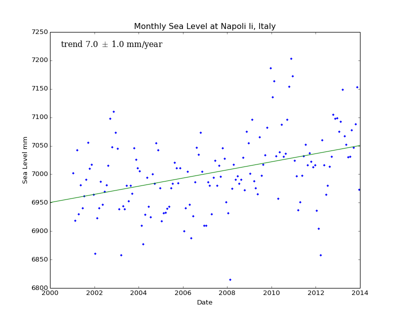 Monthly Sea Level at Napoli Ii, Italy