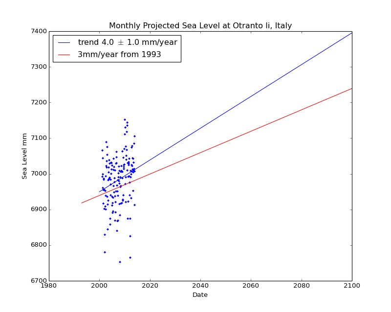 Observed and Projected Monthly Sea Level at Otranto Ii, Italy