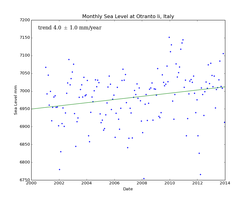 Monthly Sea Level at Otranto Ii, Italy