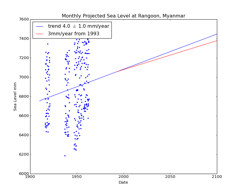 Observed and Projected Monthly Sea Level at Rangoon, Myanmar