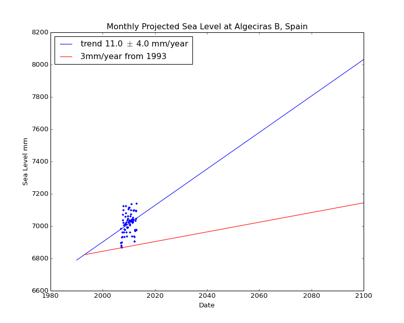 Observed and Projected Monthly Sea Level at Algeciras B, Spain