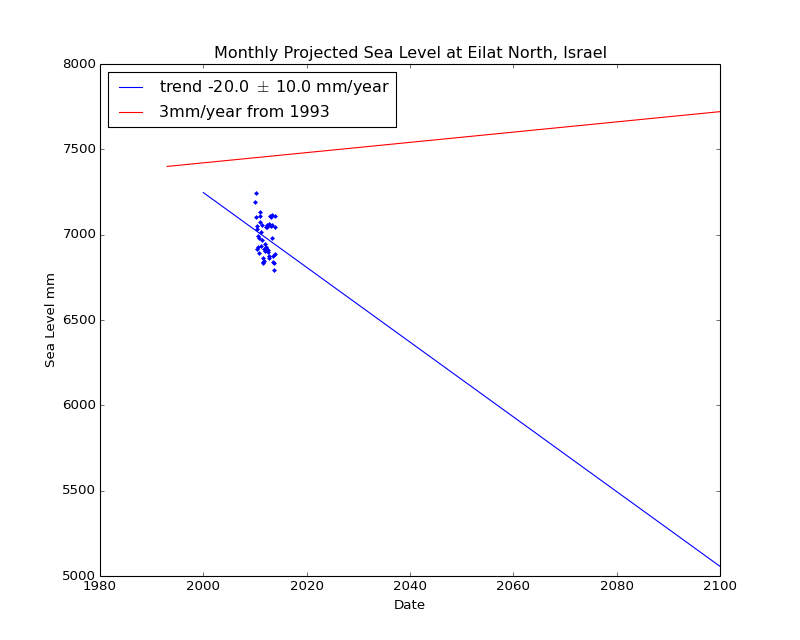 Observed and Projected Monthly Sea Level at Eilat North, Israel