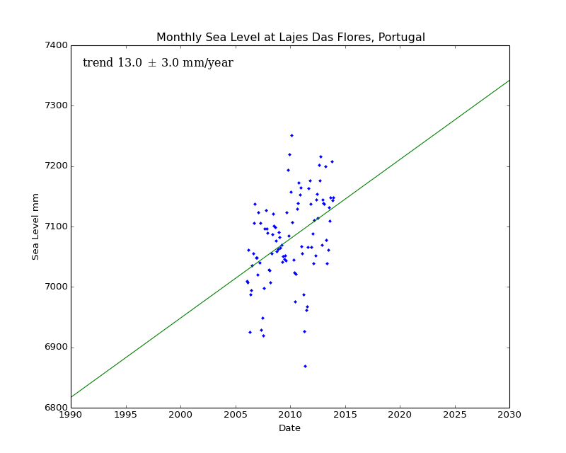 Monthly Sea Level at Lajes Das Flores, Portugal