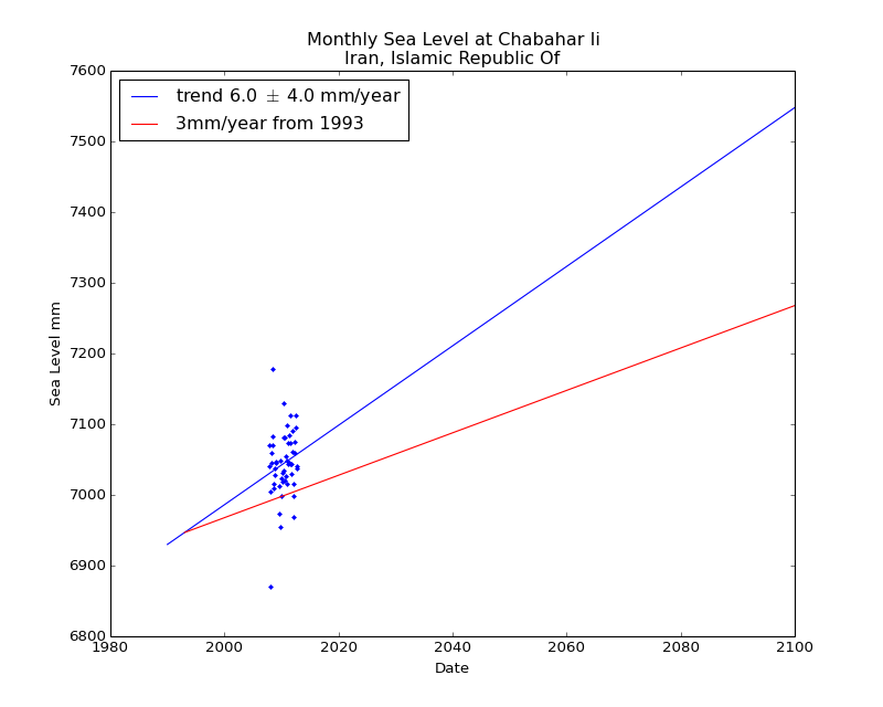 Observed and Projected Monthly Sea Level at Chabahar Ii, Iran, Islamic Republic Of
