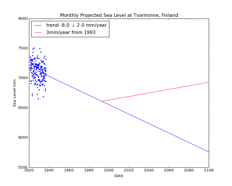Observed and Projected Monthly Sea Level at Tvarminne, Finland