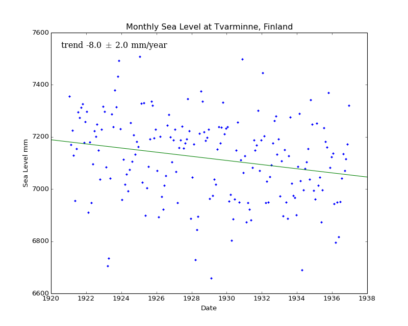 Monthly Sea Level at Tvarminne, Finland