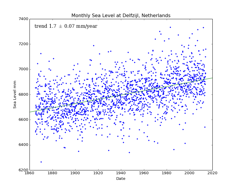 Monthly Sea Level at Delfzijl, Netherlands