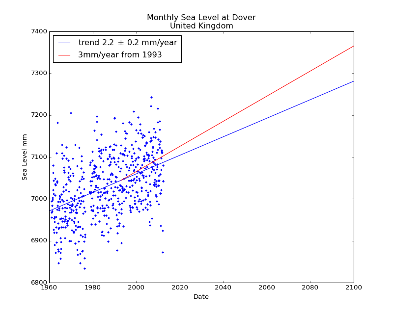 Observed and Projected Monthly Sea Level at Dover, United Kingdom