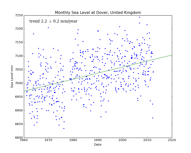 Monthly Sea Level at Dover, United Kingdom