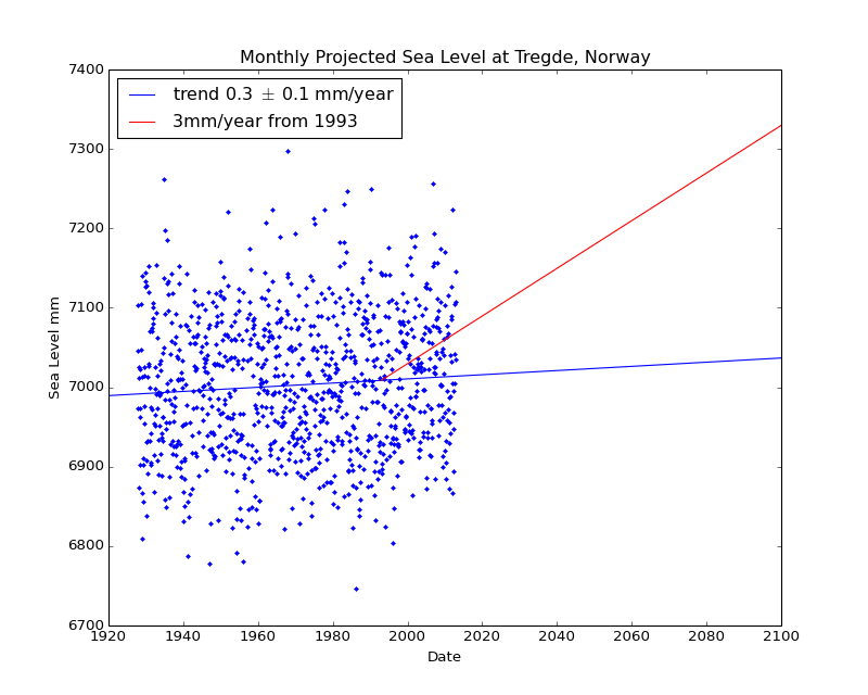 Observed and Projected Monthly Sea Level at Tregde, Norway