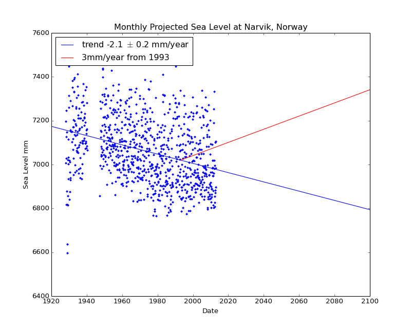 Observed and Projected Monthly Sea Level at Narvik, Norway