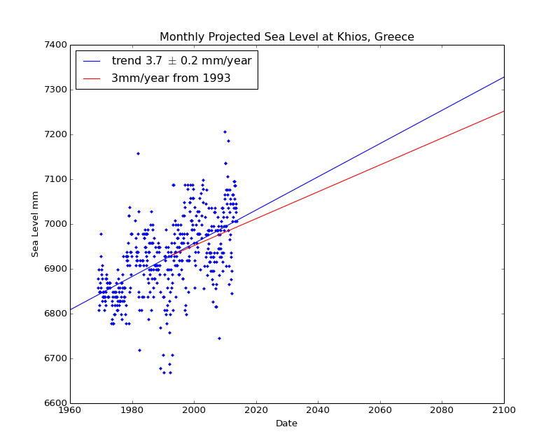 Observed and Projected Monthly Sea Level at Khios, Greece
